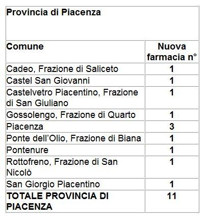 Nuove farmacie a Piacenza