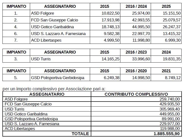 tabella contributi