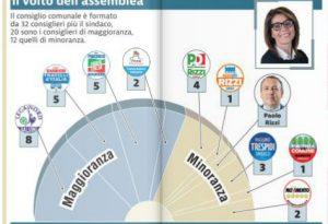 Il nuovo consiglio comunale: 8 seggi alla Lega, 5 a Forza Italia e Fratelli d'Italia; 2 a Prima Piacenza