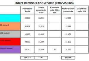 Elezioni provinciali, assegnati gli indici di ponderazione provvisori